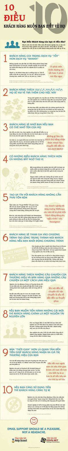 [Infographic] 10 điều khách hàng muốn bạn biết về họ http://blog.eqvn.net/infographic-10-dieu-khach-hang-muon-ban-biet-ve-ho/