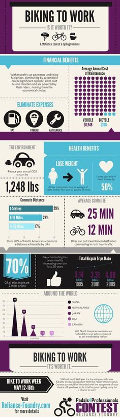9b41299b8e1 INFOGRAPHIC: How Biking to Work Can Help You Save Money, Lose Weight, and  Reduce CO2.