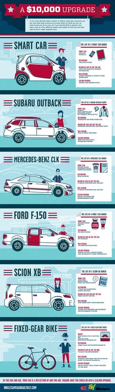 Just Plain Cool -- How would you upgrade your car with $10,000? [Infographic] ^MLM