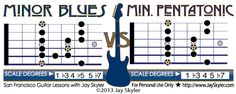 Guitar neck chart featuring root position diagrams of the Minor and Major Blues scale along with their musical scale degrees. Jazz Guitar Chords, Music Theory Guitar, Guitar Scales, Minor Scale Guitar, American Folk Music, Blues Guitar Lessons, Guitar Exercises, Pentatonic Scale, Music Tabs