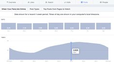 what makes up Facebook Reach and how to achieve, sustain and measure the reach of your Facebook Page via Social Media Examiner