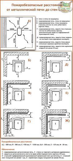 Пожаробезопасные расстояния от печи до стен бани Home Technology, Tiny House, Floor Plans, How To Plan, Farmhouse, Stoves, Floor Plan Drawing, House Floor Plans