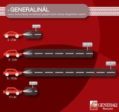 A Generalinál casco biztosítással rendelkező gépjárművek aránya átlagéletkor szerint    www.generali.hu