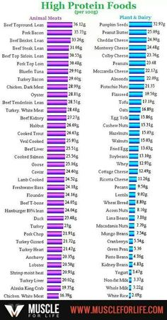 High protein foods. Great list!