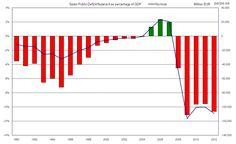 Déficit presupuestario en España desde 1990. (Economía, Política. 2.108)