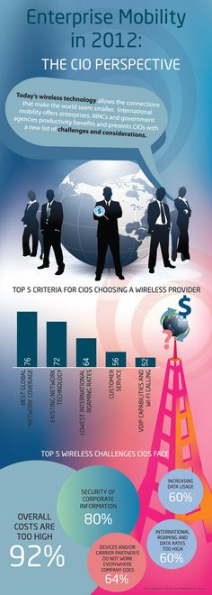Enterprise Mobility in 2012 from CIO perspective