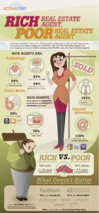 """RICH REAL ESTATE AGENT, POOR REAL ESTATE AGENT What separates Rich Real Estate Agents from Poor Real Estate Agents? In real estate there is no """"right answer"""" on how to be successful. BUT, we have found that some agents are """"more right"""" than others. ActiveRain conducted a survey(1) of 1,758 real"""
