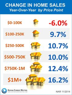 Year over year change in home sales