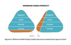 What's actually a minimal viable product. Source unknown.