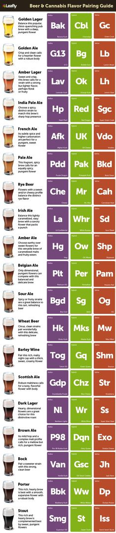 Beer & Cannabis Flavor Pairing Guide - Leafly