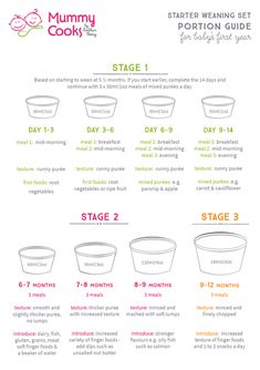 Our guide on how to start weaning, based on starting to wean from 5 ½ months. Our handy guide to portions and recipes for you weaning baby during the first year make starting to wean easy. Baby Weaning First Foods, Baby First Foods, Introducing Baby Food, Introducing Solids, Weaning Guide, Weaning Plan, Baby Food Schedule, Baby Feeding Schedule, 5 Month Old Schedule