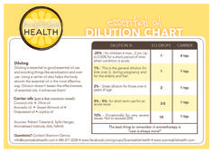 Essential Oil Dilution ChartDilution chart for essential oils, some easy to acquire carrier oils and some guidance on when to use what dilution ratio. Diluting your essential oils is important to avoid sensitization!