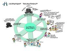 https://thoughtleadershipzen.blogspot.com/ Leadership Development