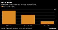 Bill Gates regala US$4600 millones en acciones de Microsoft   La donación de 64 millones de acciones de Microsoft es el mayor regalo del magnate desde el año 2000.  Bill Gates el hombre más rico del mundo está regalando más de su vasta fortuna. Gates hizo su mayor donación a la caridad desde 2000: 64 millones de acciones de Microsoft valoradas en unos US$4600 millones. Según Bloomberg News esa cifra representa alrededor del 5 por ciento de su riqueza y reduce su participación en Microsoft al…