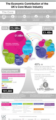 The Economic Contribution of the UK's Core Music Industry [Infographic] Uk Music, Live Music, Music Industry, Infographic, Industrial, Social Media, Core, Musica, Infographics