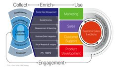Cisco's corp-wide social crm strategy has big reach, produces sales leads P's Of Marketing, Inbound Marketing, Internet Marketing, Online Marketing, Social Media Marketing, Digital Marketing, Content Marketing, Info Board, Sales Crm