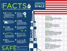 Facts about Shale Development