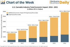 U.S. Cannabis Industry Total Economic Impact: 2018-2021  Marijuana is quickly becoming a very big, legalized business.  Source: Marijuana Business Daily, 2017