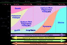 General Classification of Igneous Rocks | Geology IN