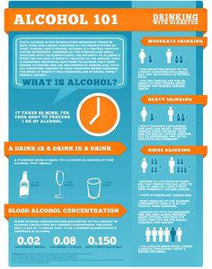 Facts Alcohol101