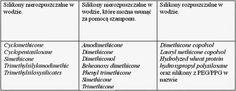 Włosowa aktualizacja: ROK BEZ SILIKONÓW! | www.ePepa.pl