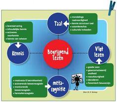 Kidsweek - Begrijpend Lezen informatie