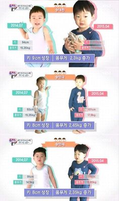 Height and weight difference of 7 months of Daehan, Minguk and Manse Song Il Gook, Korean Tv Shows, Man Se, Song Triplets, Song Daehan, Love Park, Steve Mccurry, Korean Babies, Height And Weight