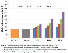 100% sind kostengünstig möglich - Erneuerbare Energien für Strom und Wärme in Deutschland