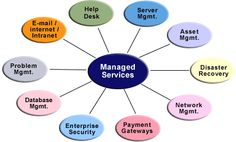 Work with Best #ManagesServiceProvider.  Know more at: http://fltcase.com/managed-service-provider.php