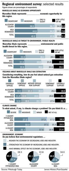 Pittsburgh area residents' attitudes about the environment and Marcellus Shale drilling
