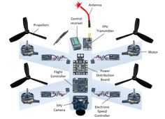 drone photography,drone for sale,drone quadcopter,drone diy Diy Electronics, Electronics Projects, Racing Drones For Sale, Build Your Own Drone, Robotics Projects, Drone Technology, Medical Technology, Energy Technology, Pilot