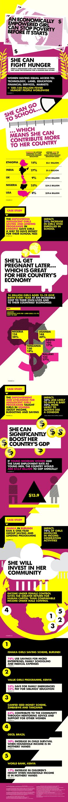 GIRL_EFFECT_INFOGRAPHIC_ECONOMICALLY-EMPOWERED