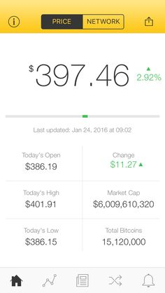 The latest Bitcoin Price Index is 397.46 USD http://www.coindesk.com/price/ via @CoinDesk App