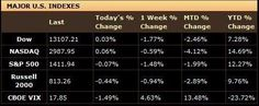 The Week Ahead in the Stock Market – October 29, 2012