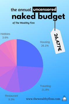 a yearly categorized budget, how much does everything cost in Finland
