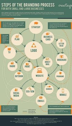 steps of the branding process infografia infographic marketing Digital Marketing Strategy, Inbound Marketing, Business Marketing, Content Marketing, Social Media Marketing, Marketing Branding, Marketing Ideas, Marketing Tools, Business Hashtags