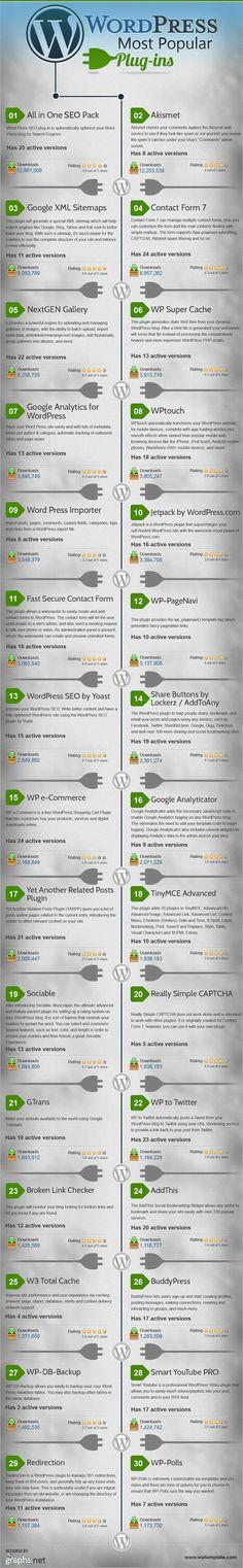 i plugin per WordPress più scaricati