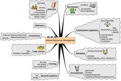 human resorce management | Human Resource Management mind map - linked to larger version