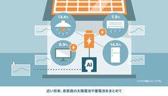 京セラソーラー「80秒で分かる太陽光発電システム」篇のディレクションをLIGHT THE WAY Inc.が担当致しました。