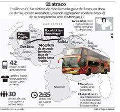 Robo a los jugadores de Trujillanos FC #Venezuela