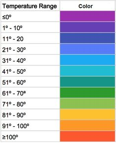 weather temperature chart - Google Search