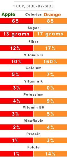 Nutrient comparisons Apple vs Orange