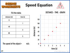 Speed Equation Digital Worksheets for Google Classroom Distance Learning Physical Science, Google Classroom, Distance, Worksheets, Physics, Equation, Learning, Digital, Studying