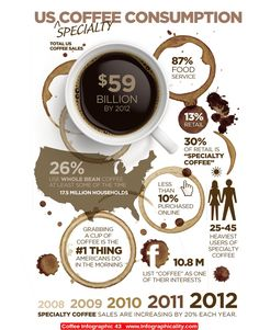 Coffee Infographic 43 - http://infographicality.com/coffee-infographic-43/
