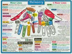 Palm reading and palmistry chart - palm or foot amulet with area to work on highlighted. I found this really interesting Lottie :) x Pseudo Science, Fortune Telling, Palmistry, Psychic Abilities, Book Of Shadows, Reiki, Wisdom, Witchcraft, Numerology Chart
