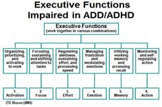 Description and explanation of Brown Model of ADD/ADHD as Impaired Executive Functions