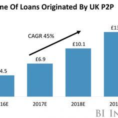 Přijďte k nám využít výhod P2P tržiště a získejte výhodnou půjčku nebo si najděte své investice!  https://www.banking-online.cz