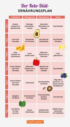 Plano de dieta Keto - você já conhece a dieta cetogênica? Ketogenic Diet Meal Plan, Keto Diet Plan, Diet Meal Plans, 7 Keto, Vegetarian Keto, Atkins Diet, Diet And Nutrition, Nutrition Plans, Complete Nutrition