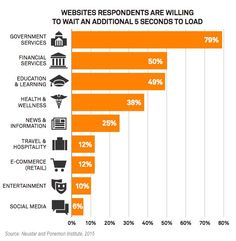 Web Sites - Seven Things That Make Consumers Distrust Brand Websites : MarketingProfs Article
