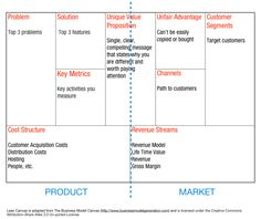 Lean Canvas - an adaptation of the Business Model Canvas